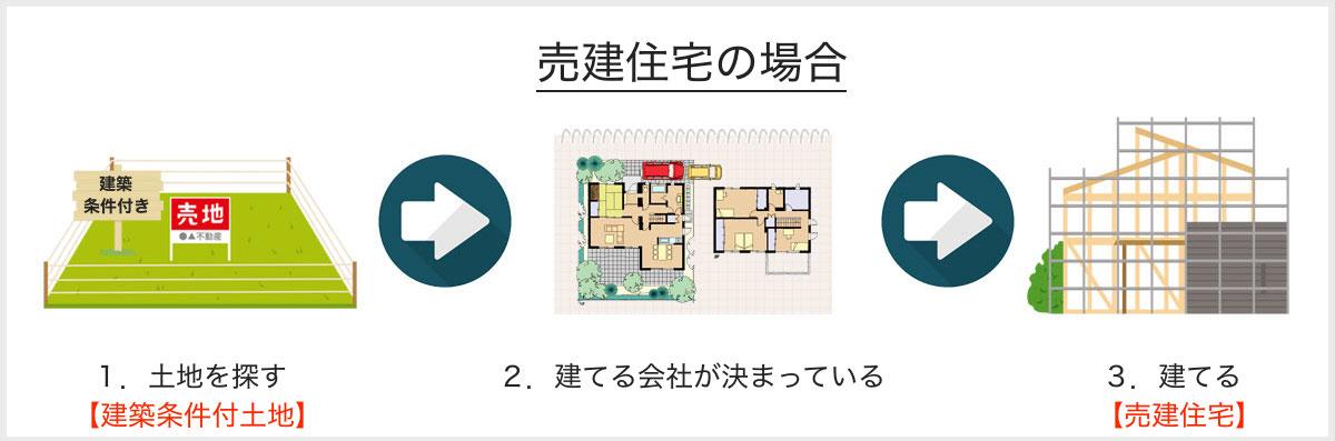 売建住宅の流れ