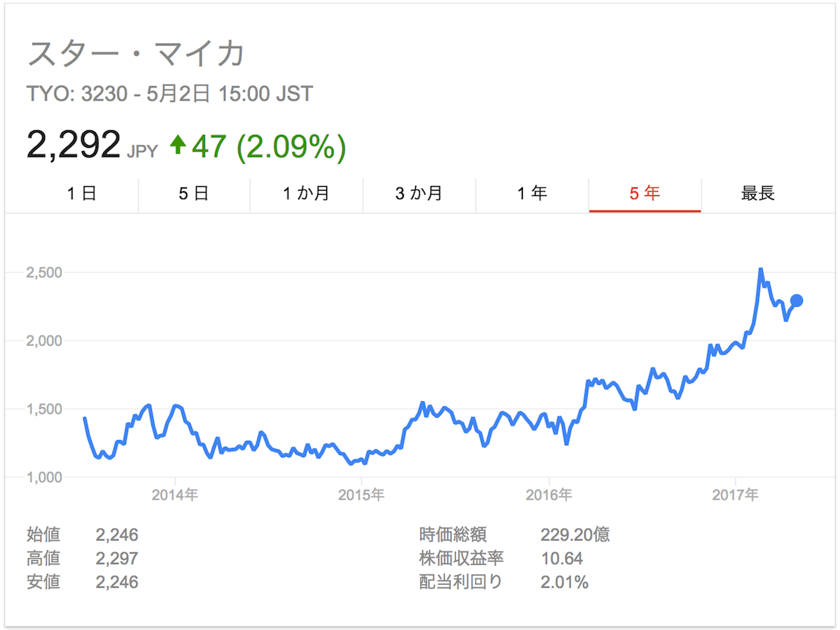 スター・マイカ株価3230