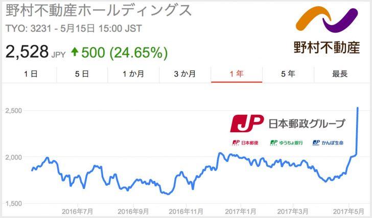 日本郵政が野村不動産を買収