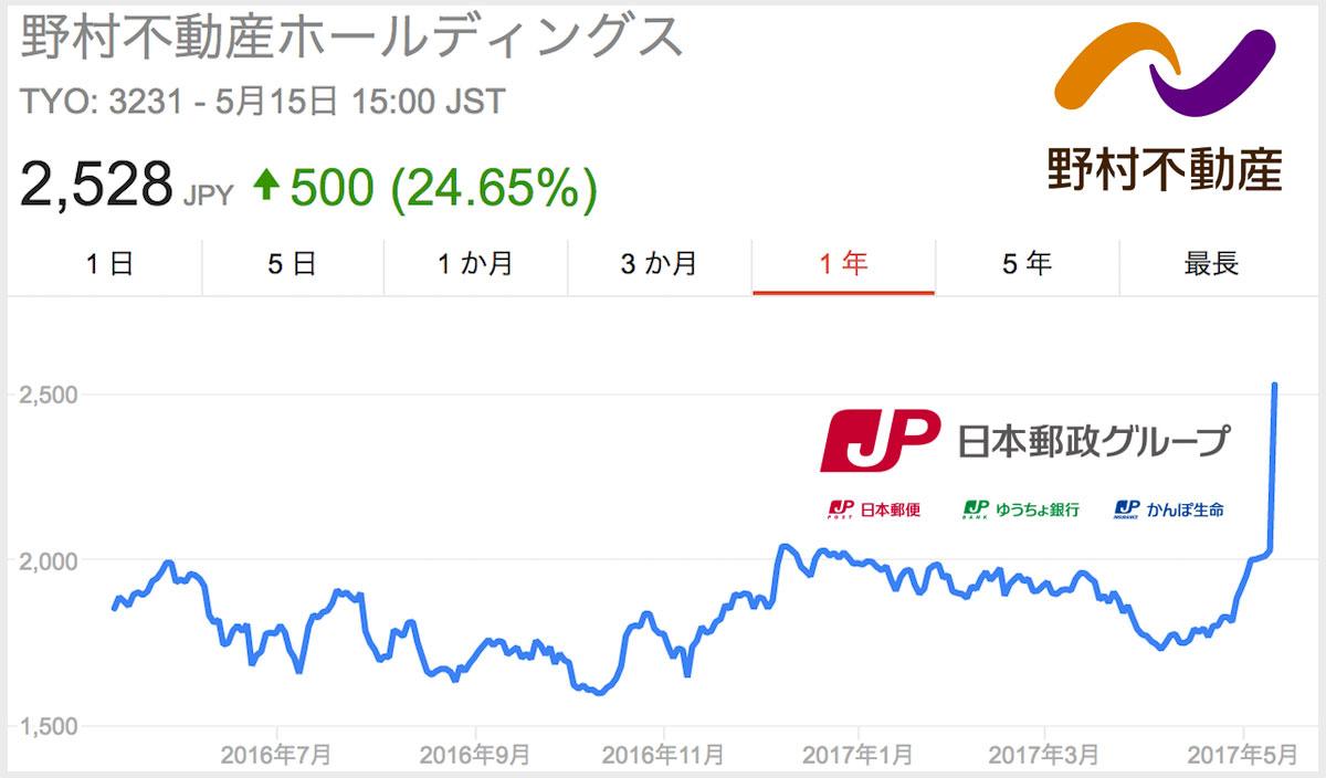 日本郵政が野村不動産を買収する理由は野村不動産アーバンネット?