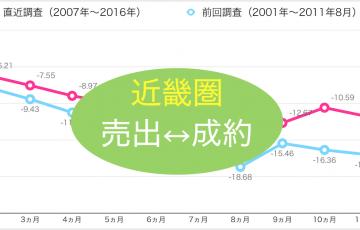 近畿圏の中古不動産の売出価格と成約価格の乖離率について調べた