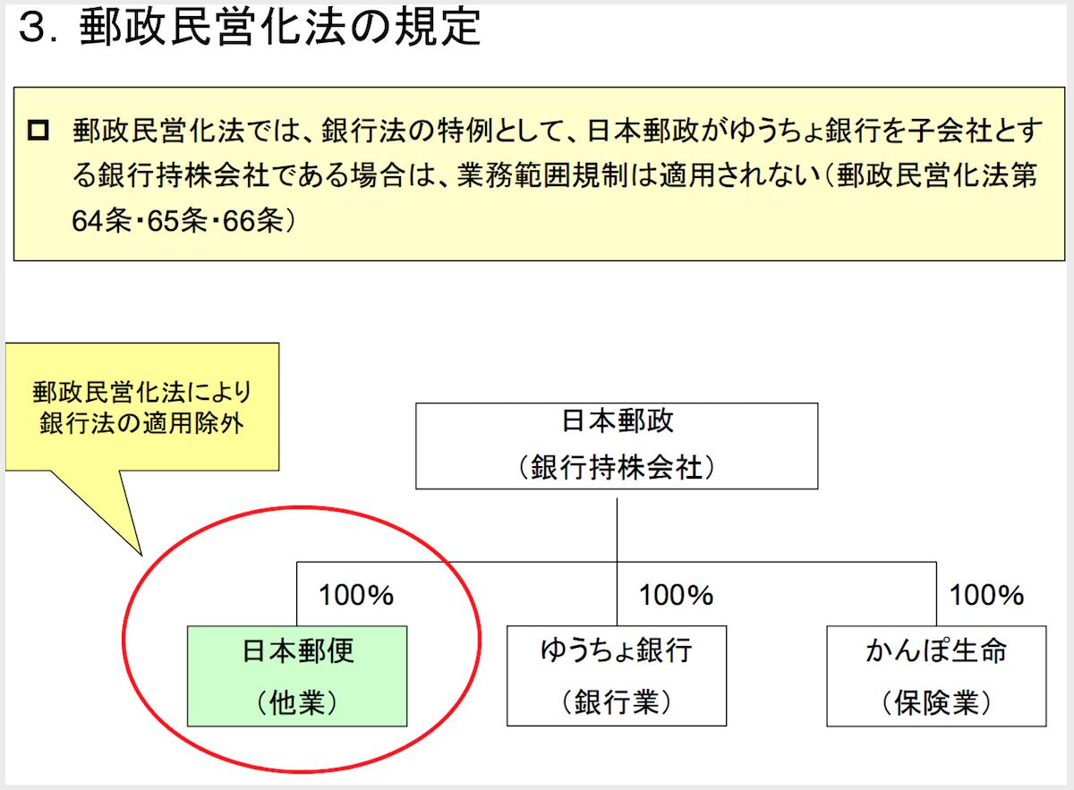 日本郵政が野村不動産を買収できる理由