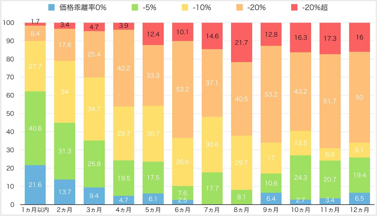 近畿圏売却期間別価格乖離率シェア
