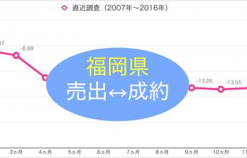 福岡県の中古不動産の売出価格と成約価格の乖離率について調べた