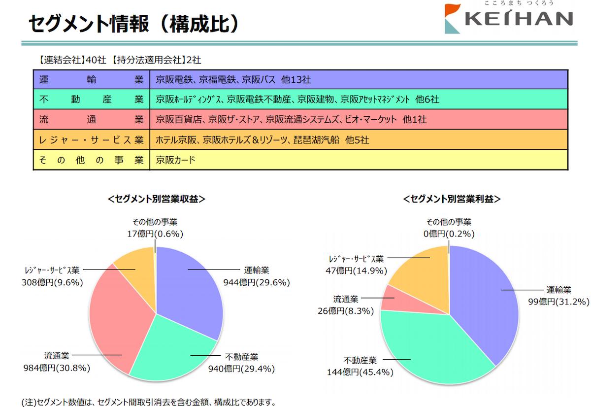 京阪HDの不動産収益割合