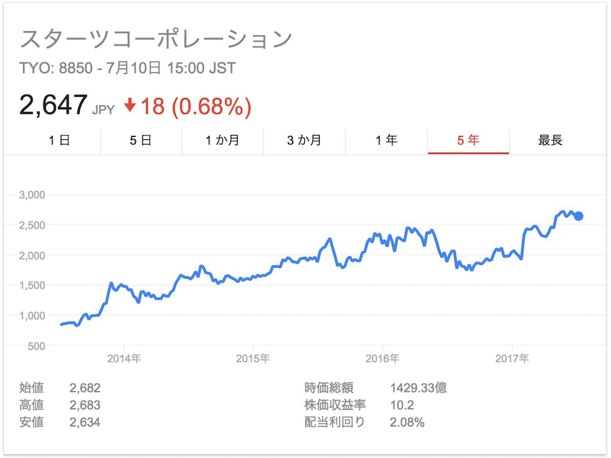 スターツコーポレーション株価