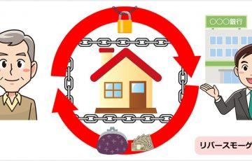 自宅を売らず、担保にしてお金を借りられるリバースモーゲージとは?