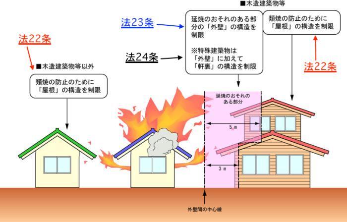 建築基準法22条区域イメージ