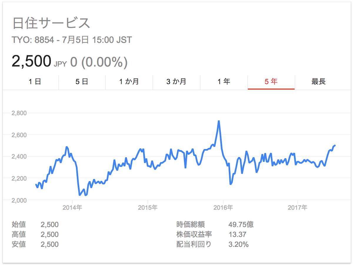 日住サービス株価