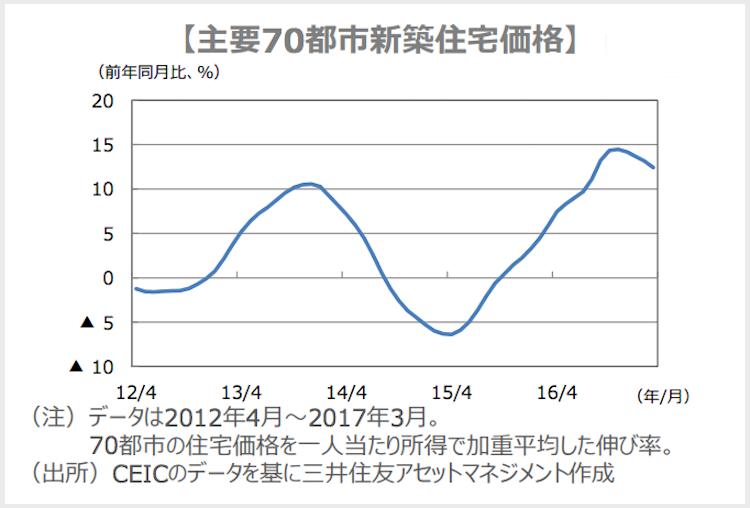 中国主要70都市新築住宅価格