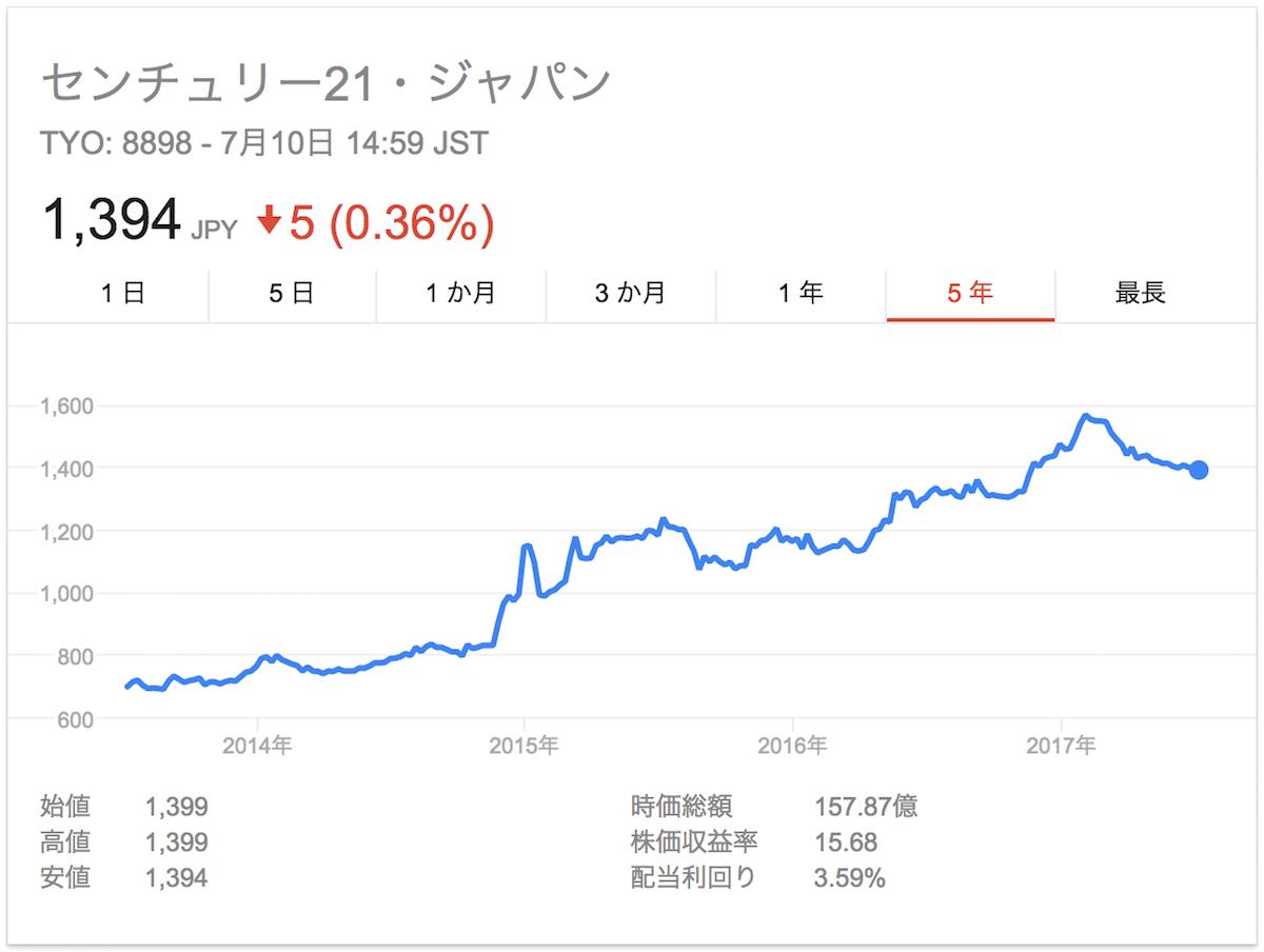 センチュリー21株価