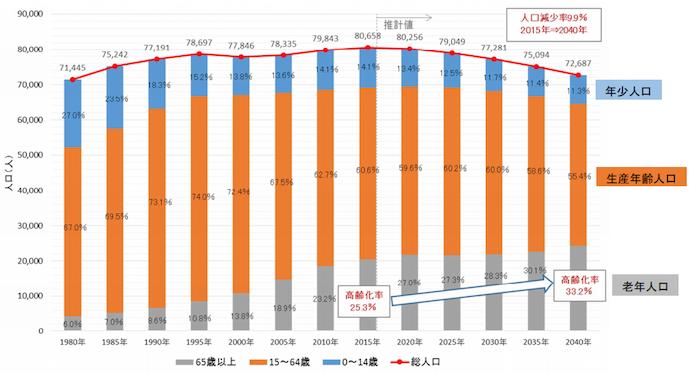 長岡京市人口推移