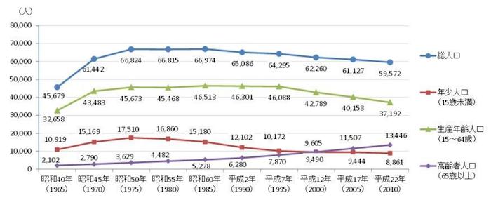高石市の人口推移