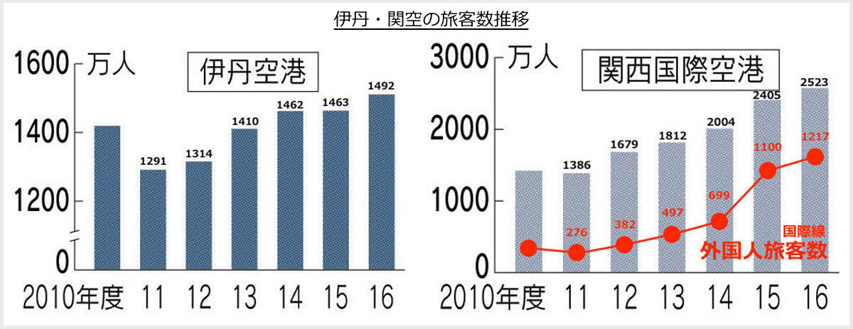 伊丹空港・関西空港旅客数推移