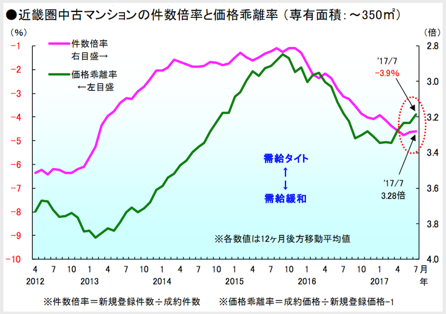 近畿圏中古マンションの件数倍率と価格乖離率2017年7月