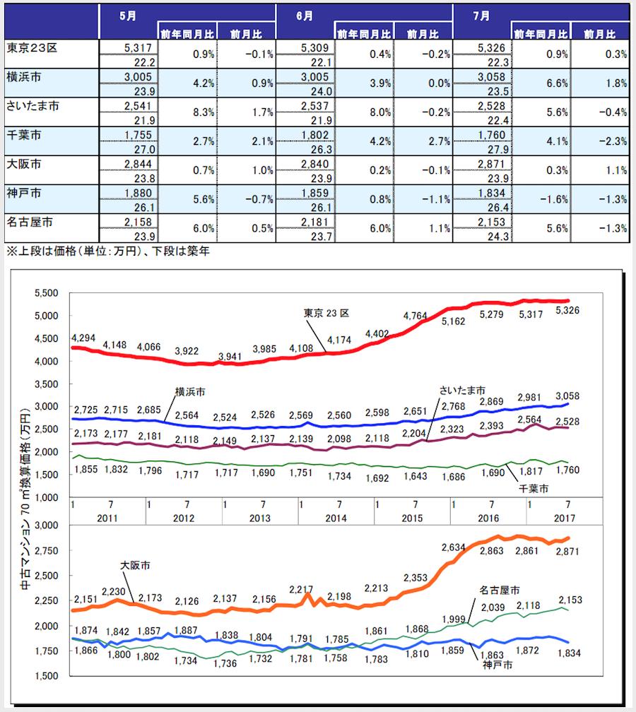東京カンテイ70㎡中古マンション価格2017年7月各都市圏中心部)