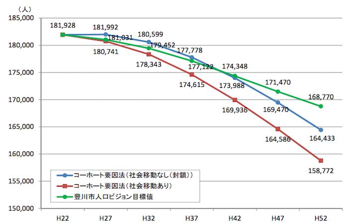 豊川市将来人口推計