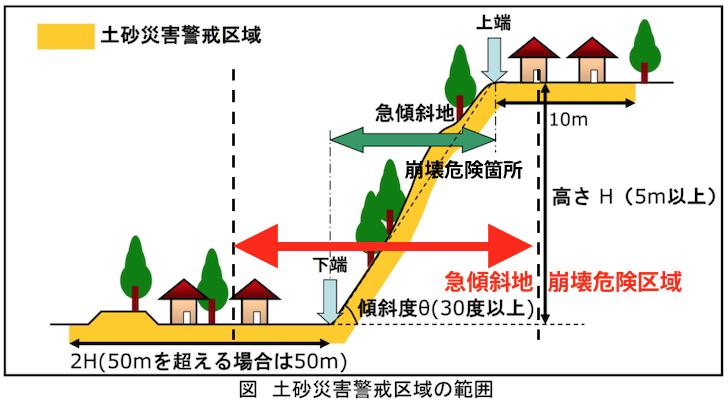 急傾斜地崩壊危険区域と土砂災害危険区域の違い