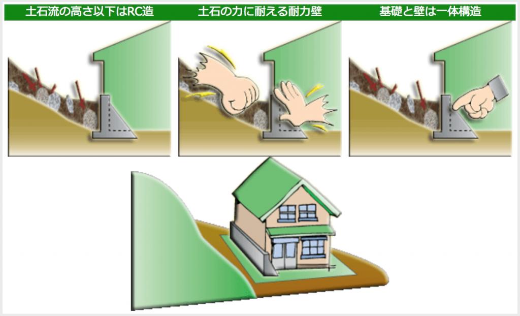 土砂災害に対して安全な構造