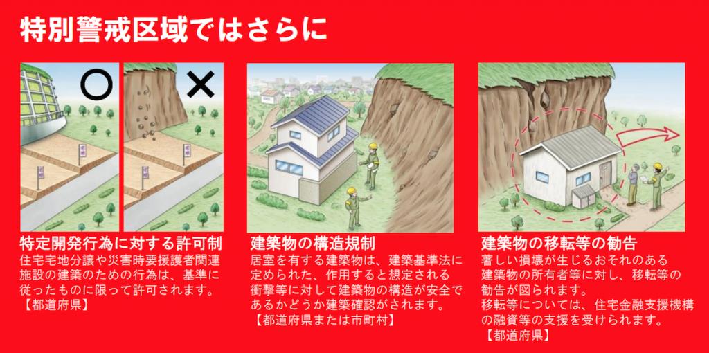 土砂災害特別警戒区域内の制限
