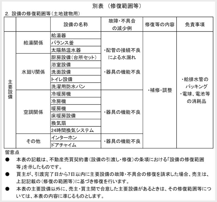 別表2(修復範囲等)
