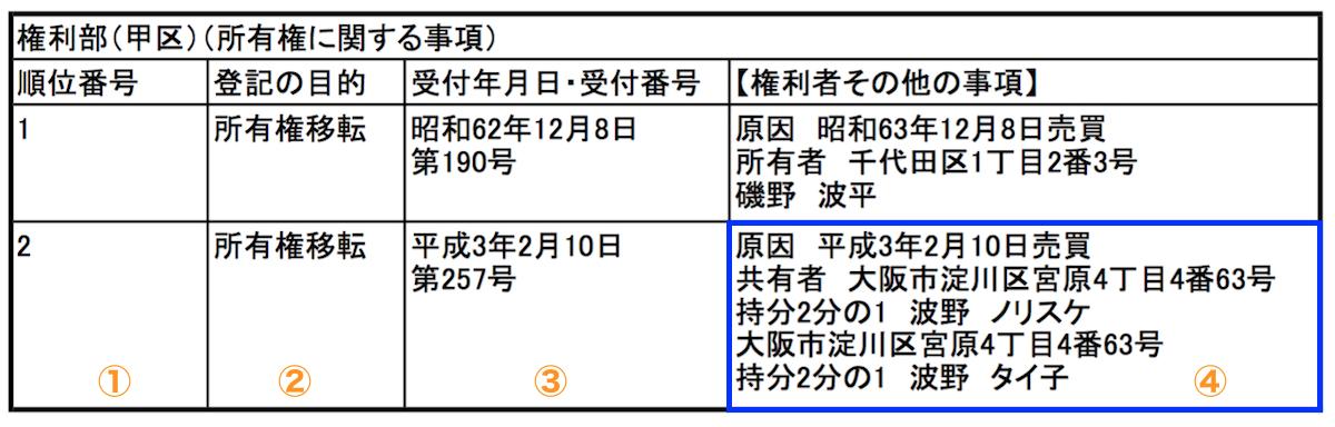 登記簿(所有者)