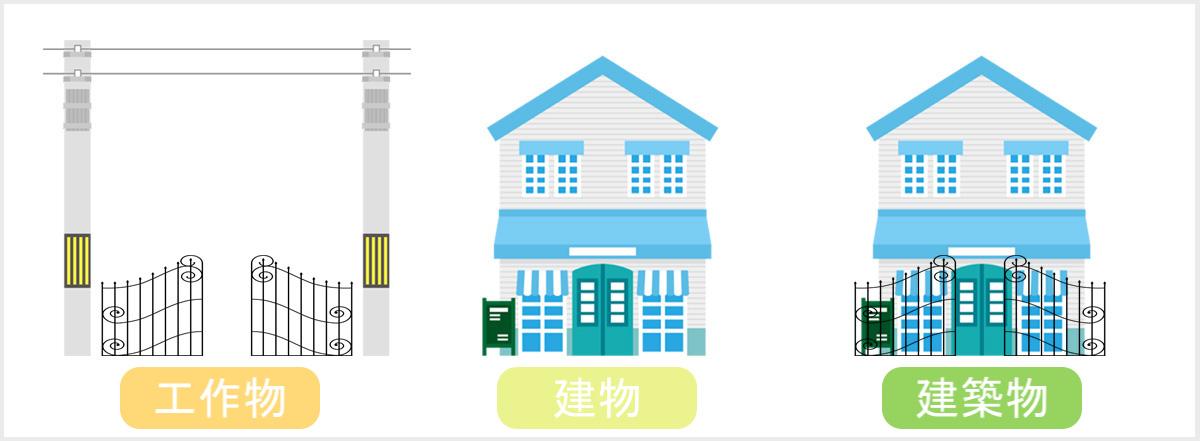 工作物・建築・建築物の違いについてわかりやすくまとめた