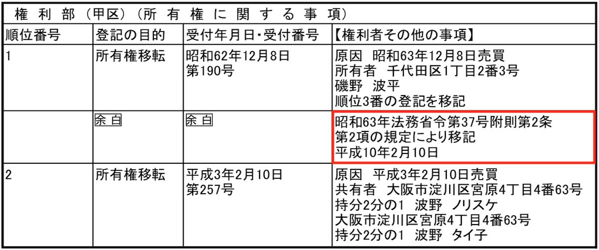 登記簿謄本甲区昭和63年法務省令