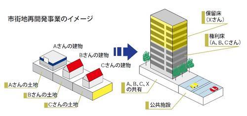 市街地再開発事業のイメージ