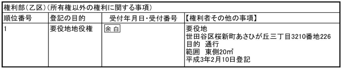 地役権の登記(要役地)