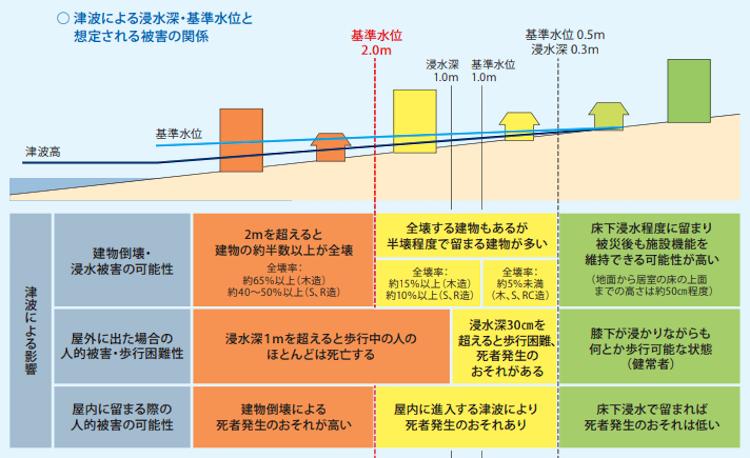 津波による浸水深・基準水位と想定される被害の関係