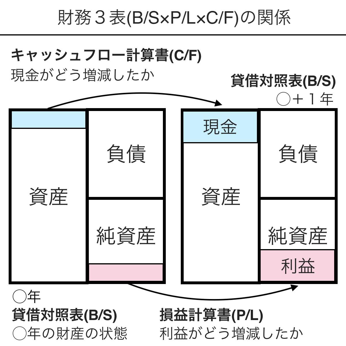 PL・BS・CFの関係