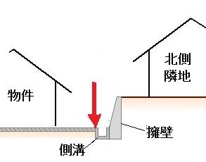 擁壁と側溝と境界
