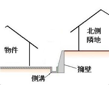 擁壁の上部