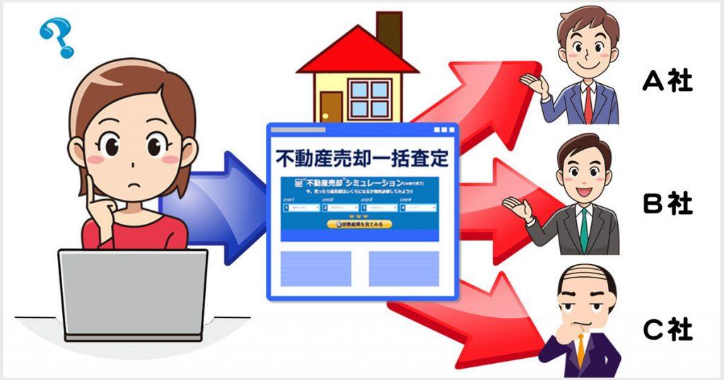 不動産売却は何社に査定を頼むべき?