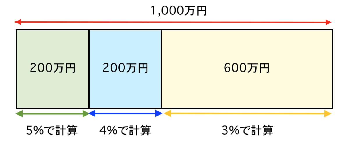 3%+6万円の根拠