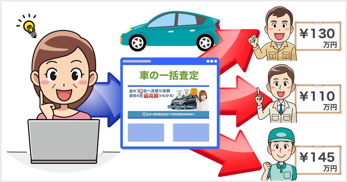 車の一括査定サイト