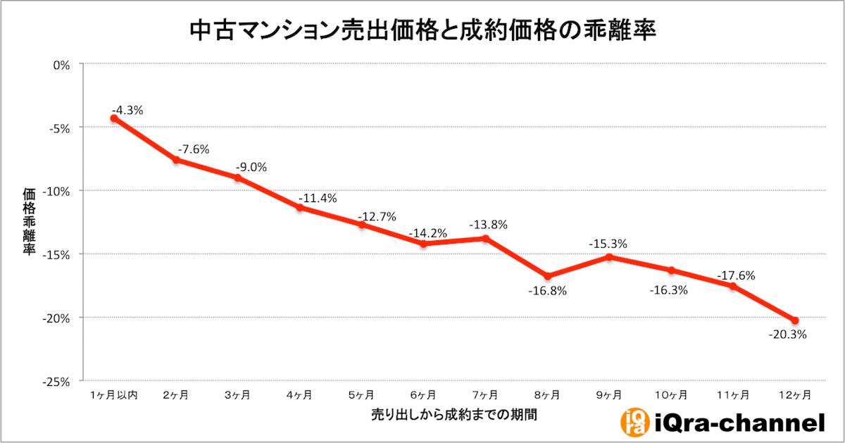 中古マンションの売出価格と成約価格の乖離率