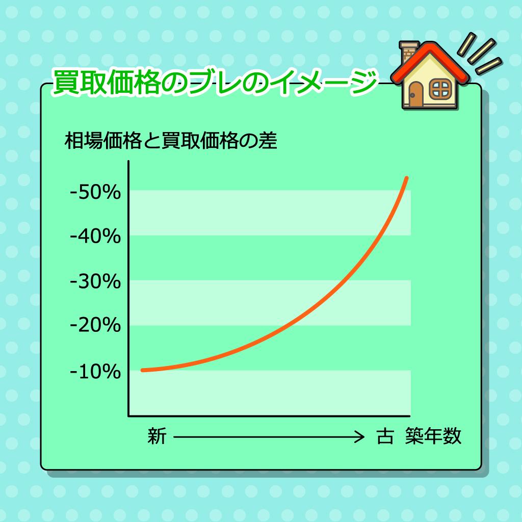 買取価格のブレのイメージ