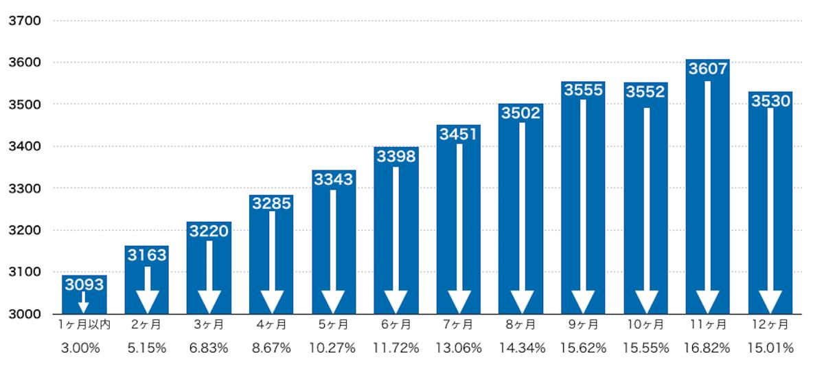 売出価格と成約価格の乖離