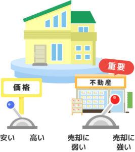 お家の売却で売主の選択肢は価格か不動産会社のみ