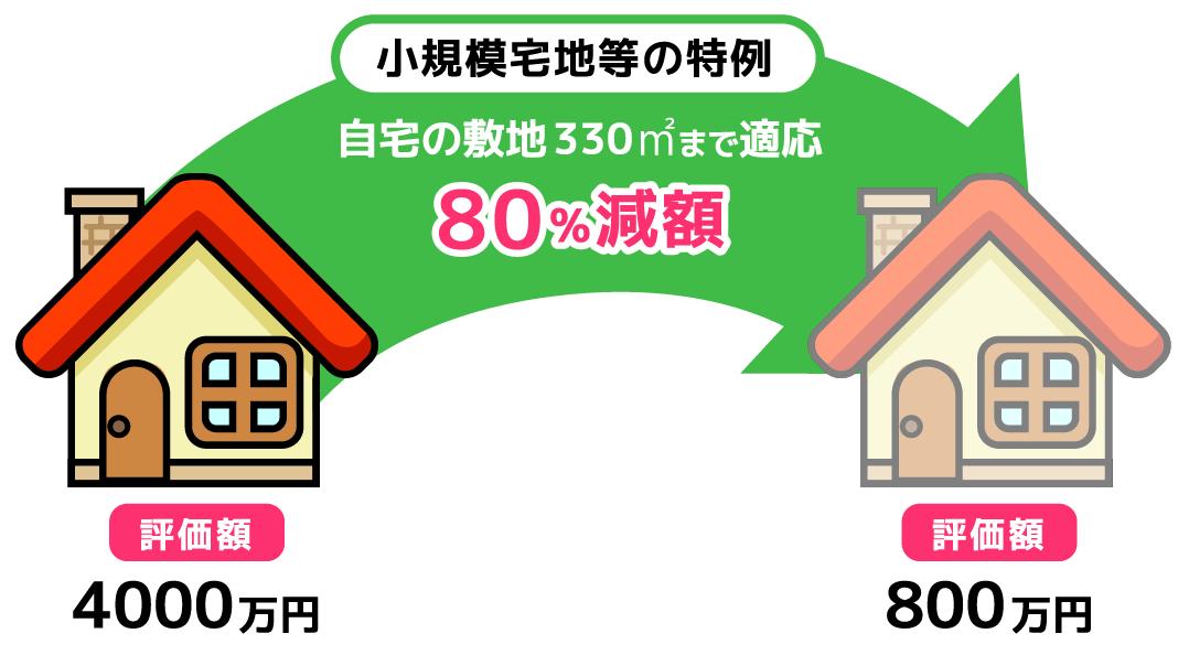 小規模宅地等の特例①