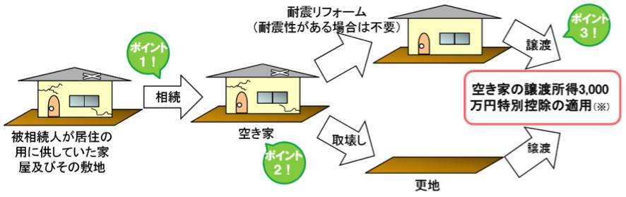 相続空き家の3000万円特別控除