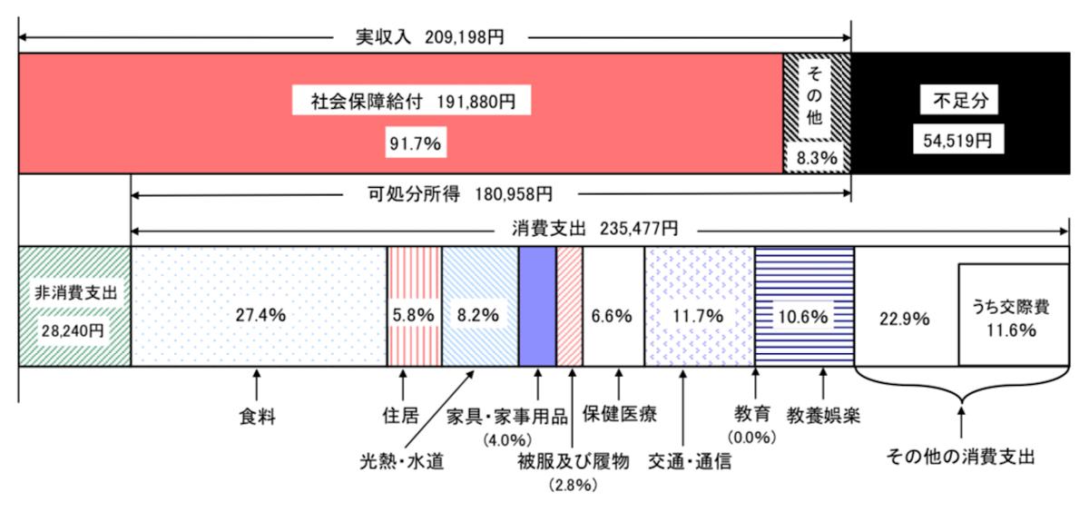 高齢夫婦無職世帯の家計収支(2017年)