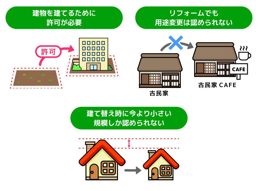 市街化調整区域の建築制限例