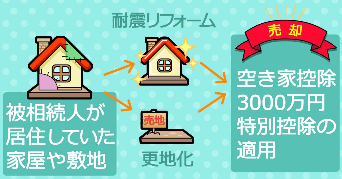 相続空き家の3000万円特別控除の適用条件