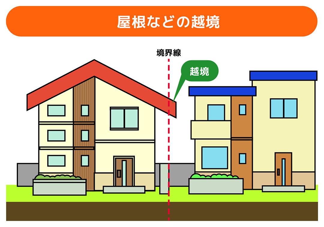 屋根などの建物の越境