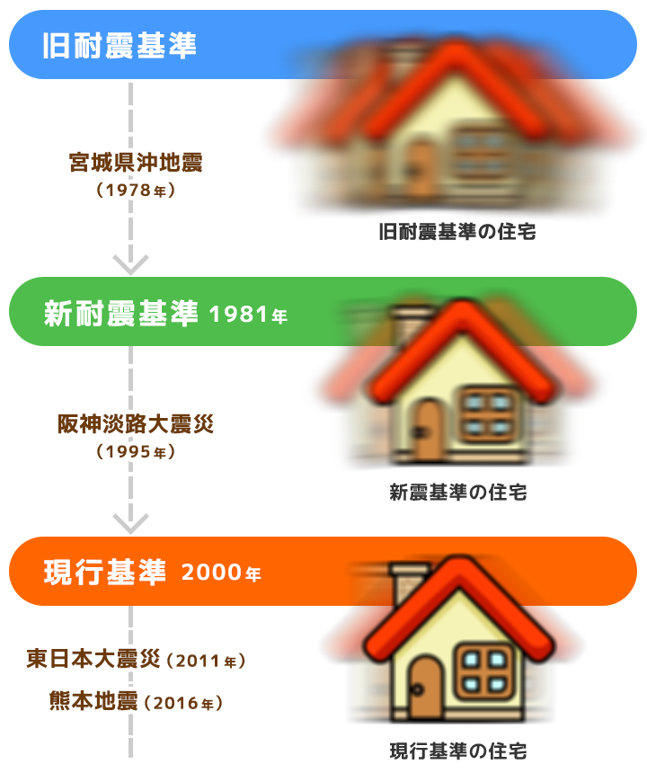 耐震基準(木造)