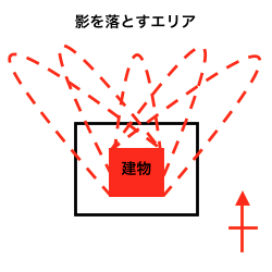 日影規制画像byいくらチャンネル