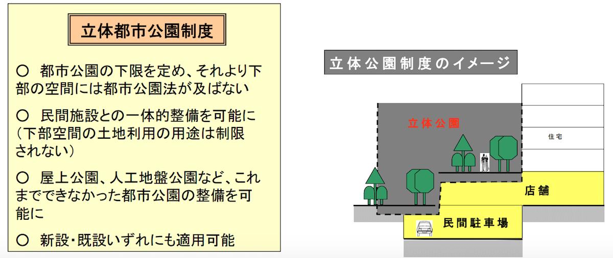 都市公園法(立体都市公園制度)